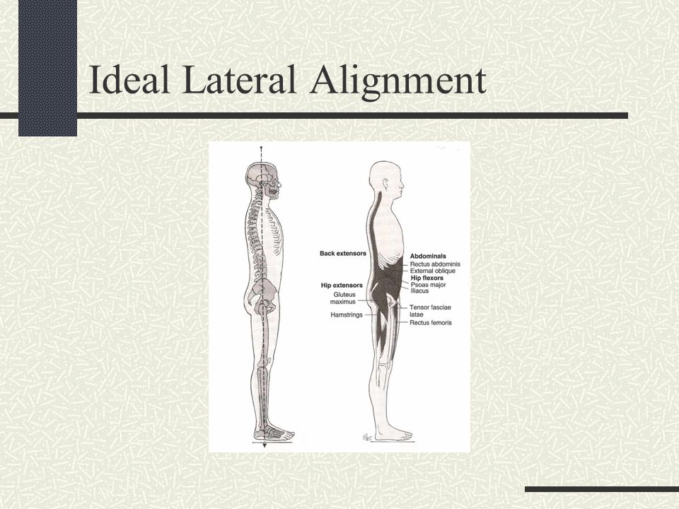 Ideal Lateral Alignment
