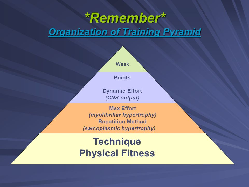 *Remember* Organization of Training Pyramid