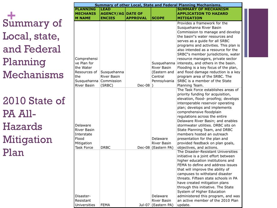 Summary of Local, state, and Federal Planning Mechanisms 2010 State of PA All- Hazards Mitigation Plan