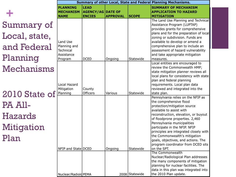 Summary of Local, state, and Federal Planning Mechanisms 2010 State of PA All-Hazards Mitigation Plan