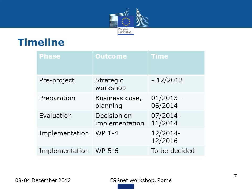 Timeline Phase Outcome Time Pre-project Strategic workshop - 12/2012