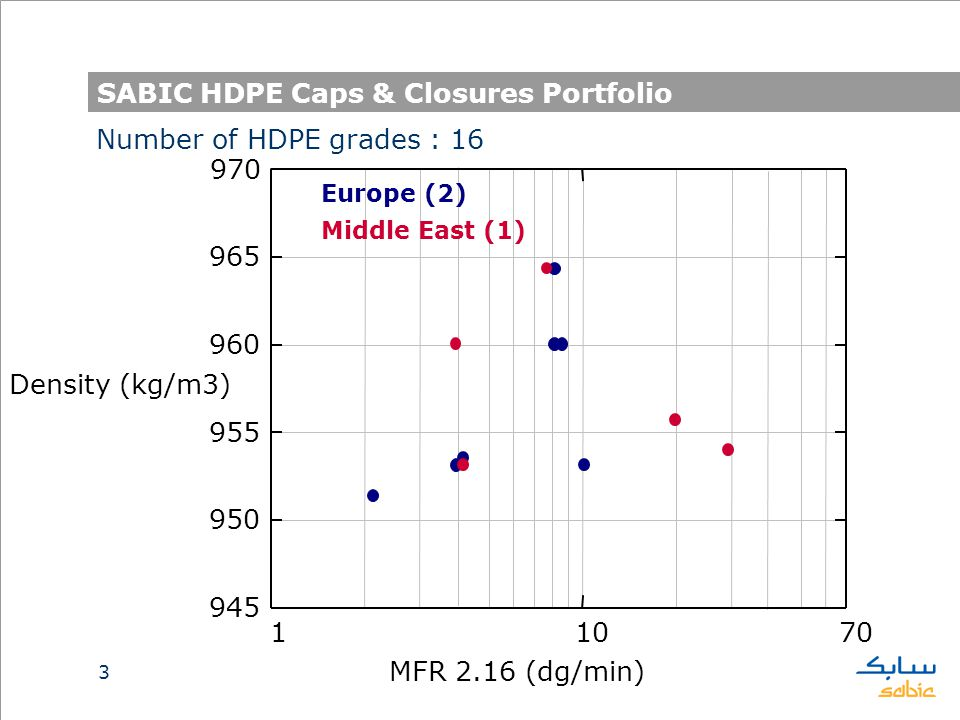 SABIC HDPE Caps & Closures Portfolio