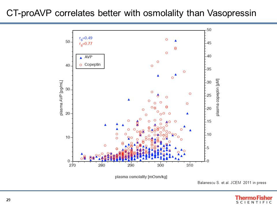 CT-proAVP correlates better with osmolality than Vasopressin