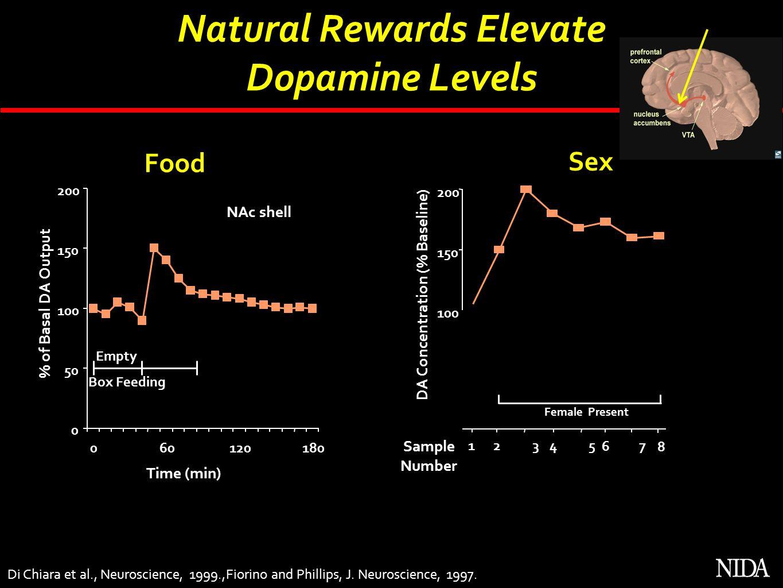 Natural Rewards Elevate DA Concentration (% Baseline)
