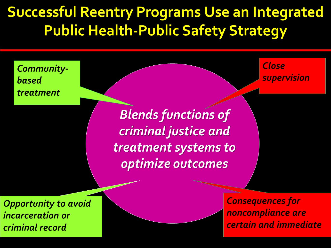 Successful Reentry Programs Use an Integrated Public Health-Public Safety Strategy