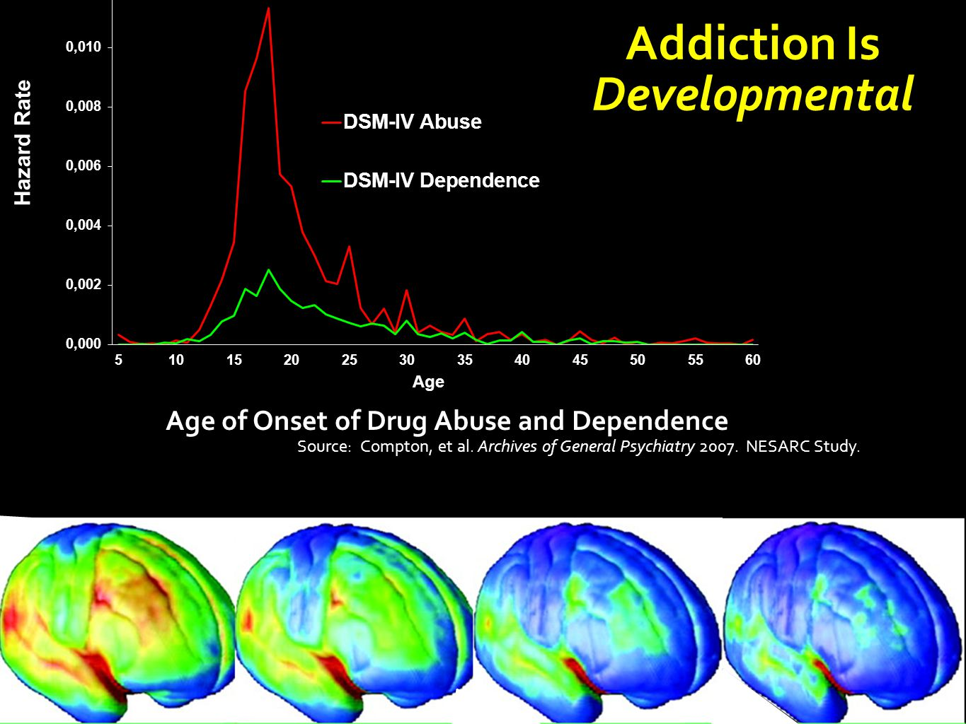 Addiction Is Developmental Age of Onset of Drug Abuse and Dependence