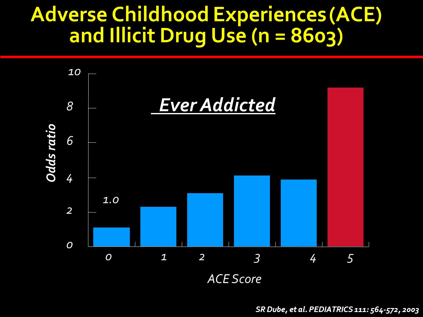 Adverse Childhood Experiences (ACE) and Illicit Drug Use (n = 8603)