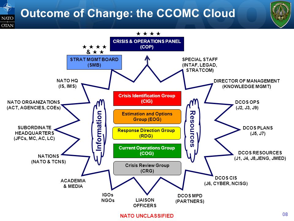 Outcome of Change: the CCOMC Cloud