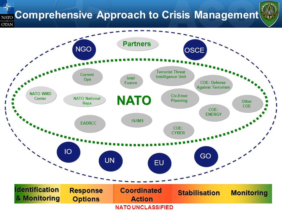 Comprehensive Approach to Crisis Management