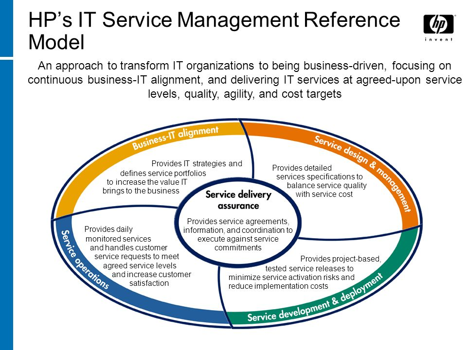 HP's IT Service Management Reference Model