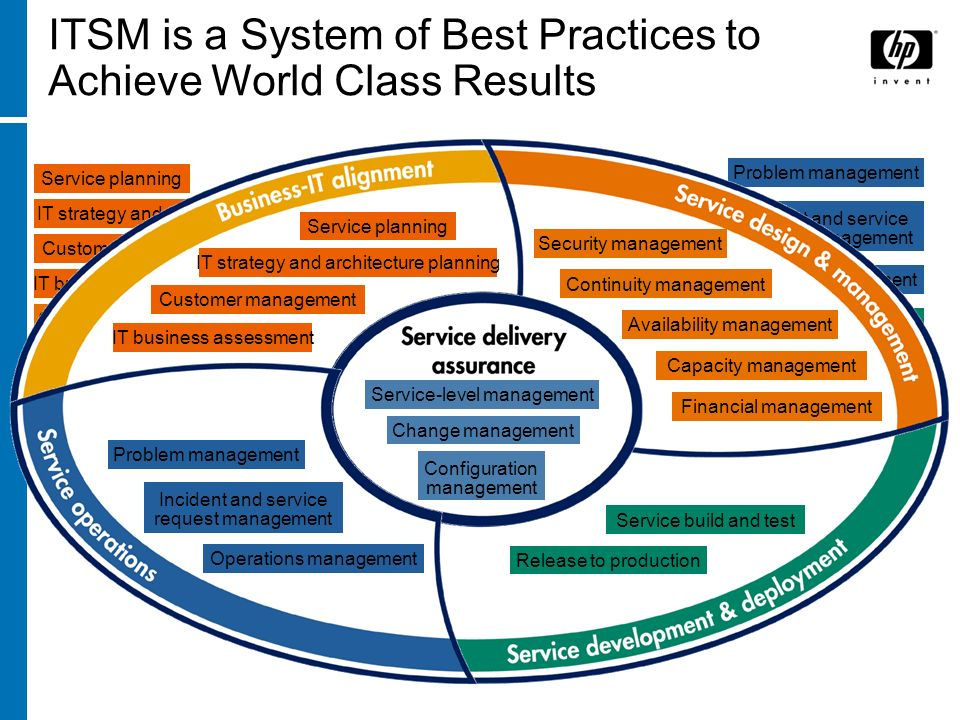 ITSM is Not Just a Collection of Best Practices