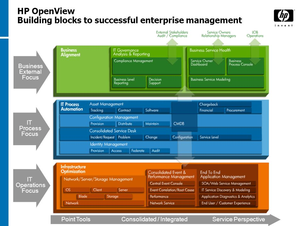 HP OpenView Building blocks to successful enterprise management