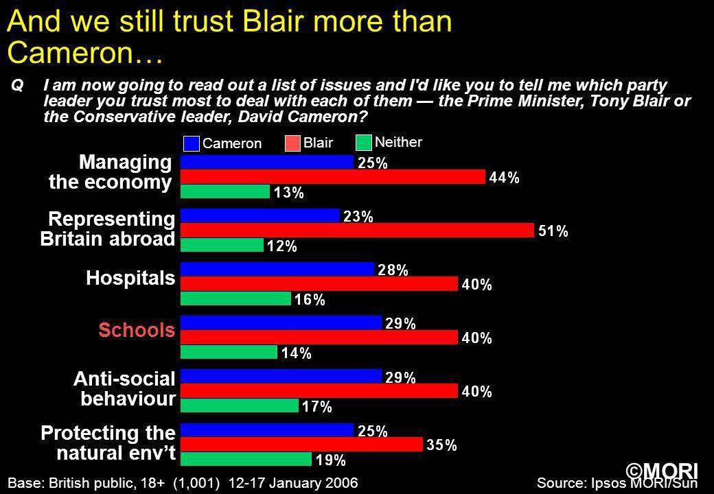And we still trust Blair more than Cameron…