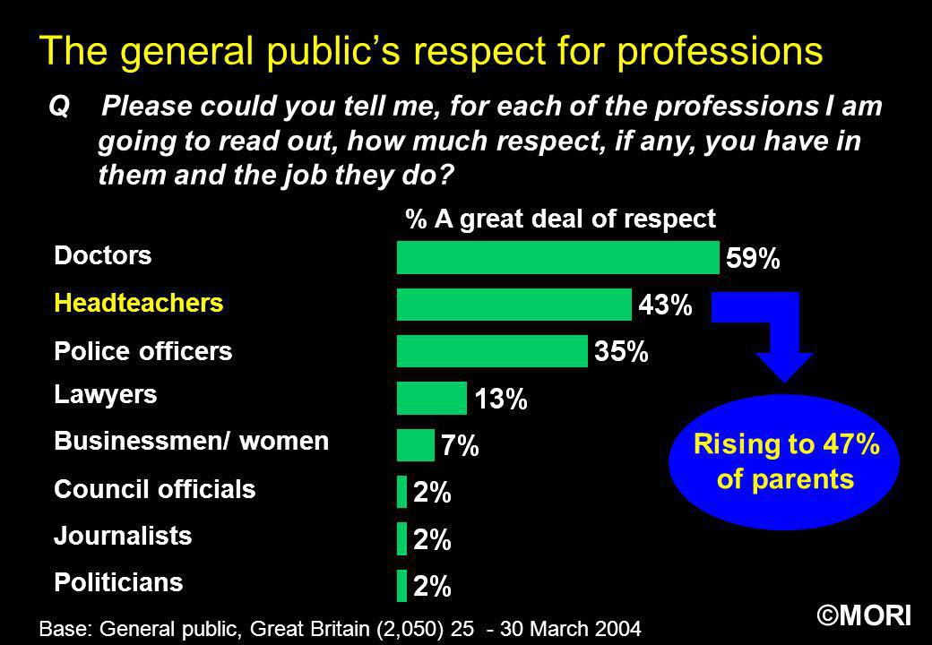 The general public's respect for professions
