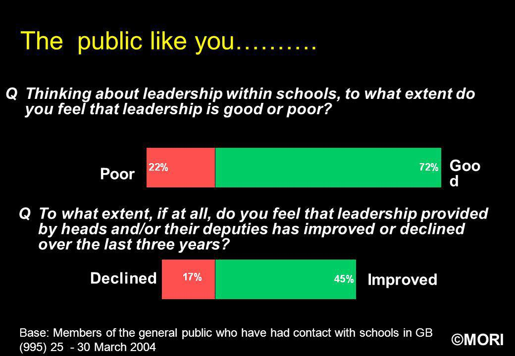 The public like you………. Q Thinking about leadership within schools, to what extent do you feel that leadership is good or poor