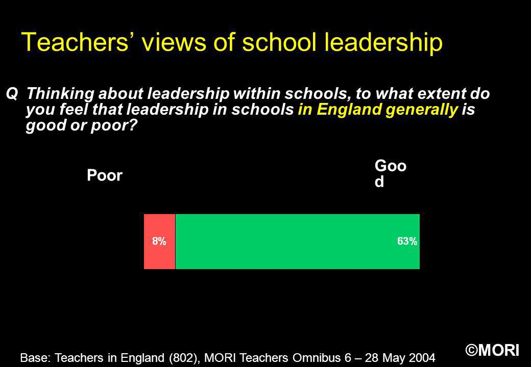 Teachers' views of school leadership