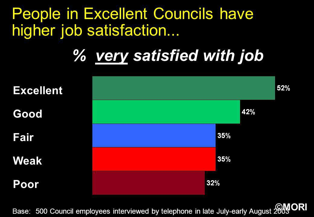 People in Excellent Councils have higher job satisfaction...
