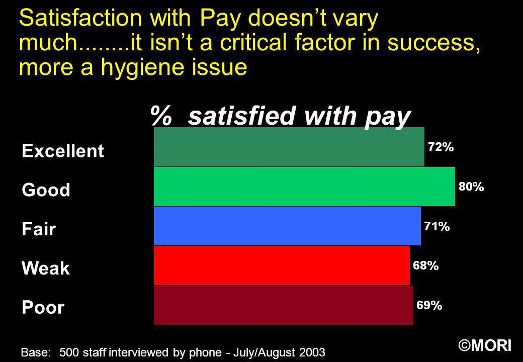 Satisfaction with Pay doesn't vary much