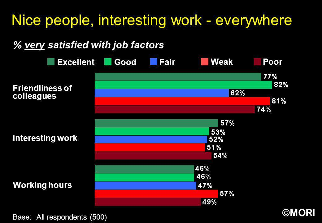 Nice people, interesting work - everywhere
