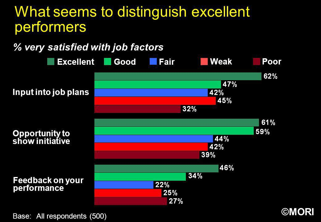 What seems to distinguish excellent performers