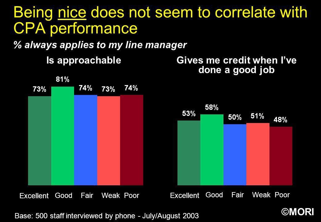 Being nice does not seem to correlate with CPA performance