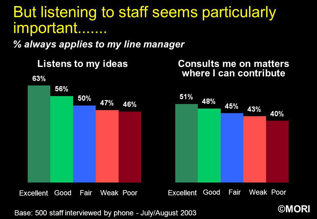 But listening to staff seems particularly important.......