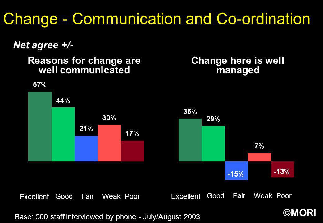 Change - Communication and Co-ordination