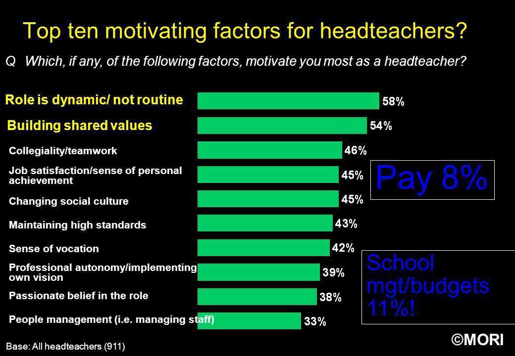 Top ten motivating factors for headteachers