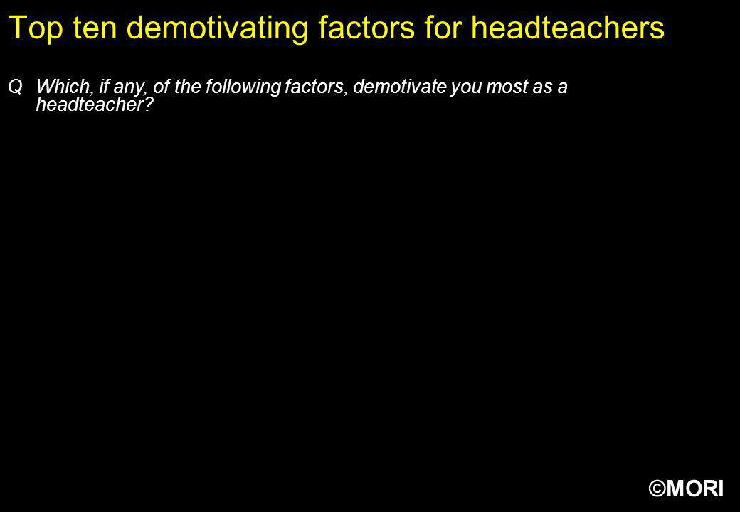 Top ten demotivating factors for headteachers