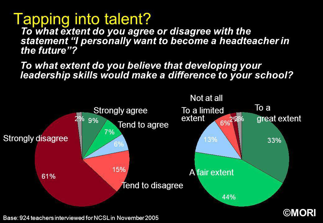 Tapping into talent To what extent do you agree or disagree with the statement I personally want to become a headteacher in the future