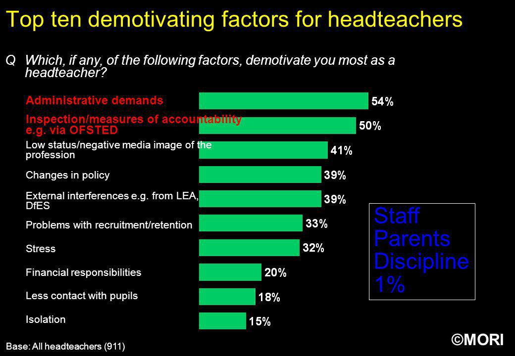 Top ten demotivating factors for headteachers