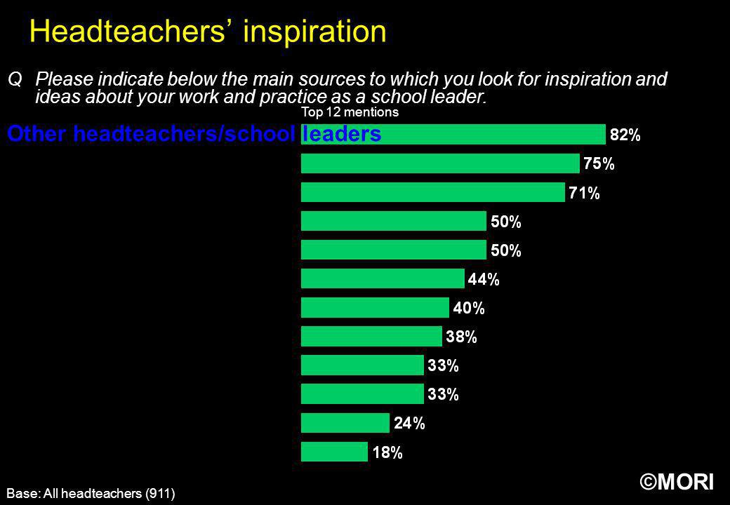 Headteachers' inspiration