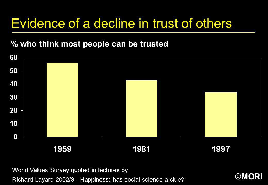 Evidence of a decline in trust of others