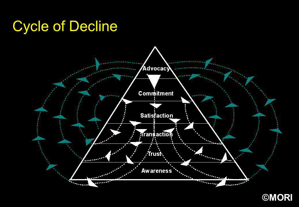 Cycle of Decline