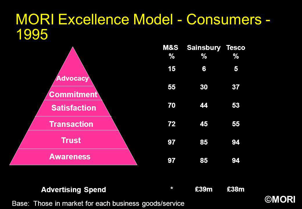MORI Excellence Model - Consumers - 1995