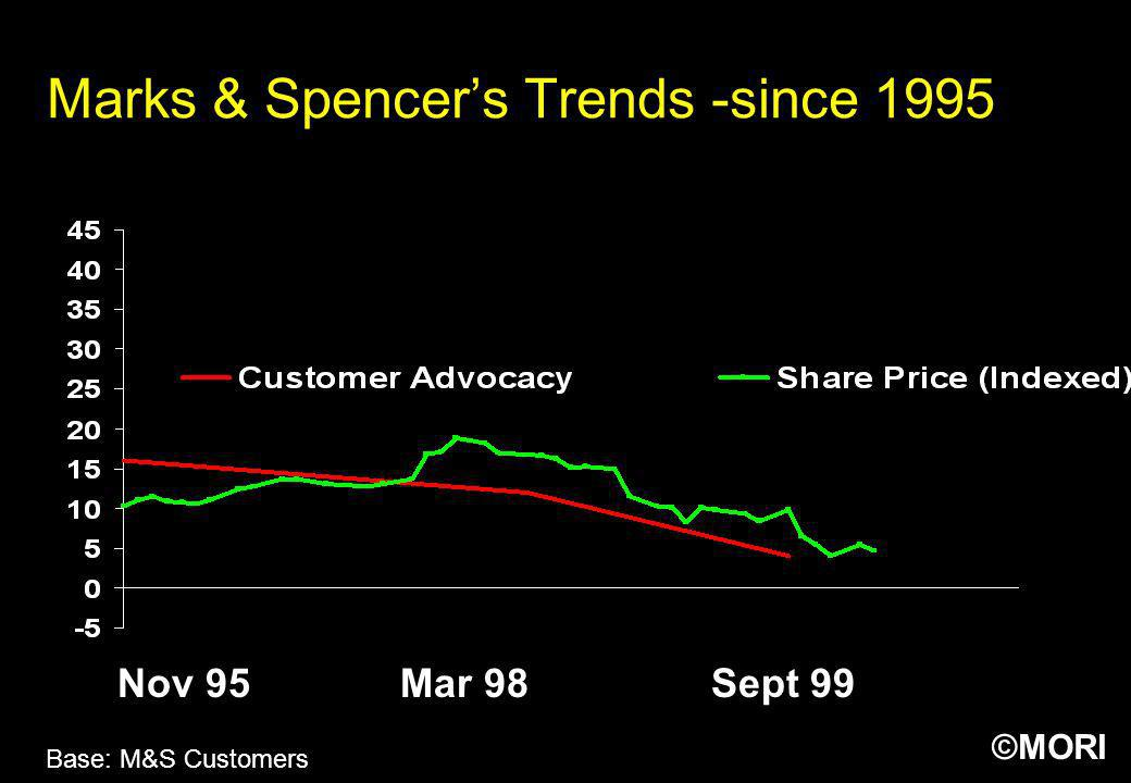 Marks & Spencer's Trends -since 1995
