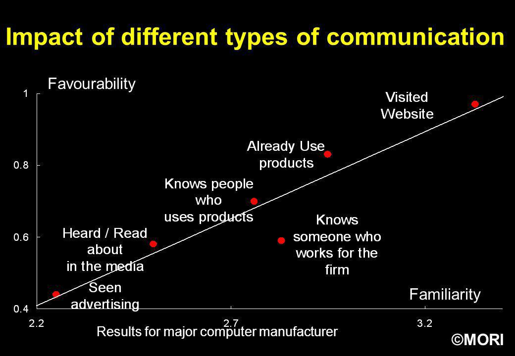 Impact of different types of communication