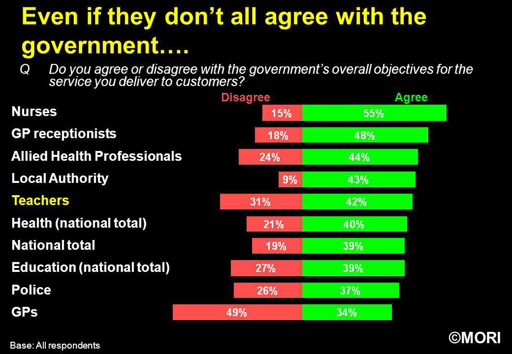 Even if they don't all agree with the government….
