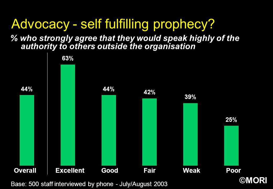 Advocacy - self fulfilling prophecy