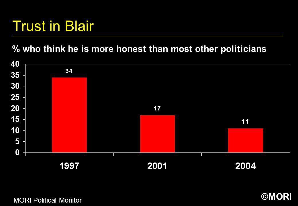 Trust in Blair % who think he is more honest than most other politicians MORI Political Monitor