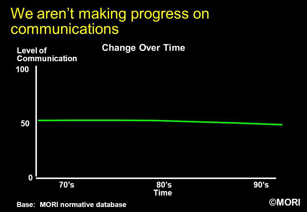 We aren't making progress on communications