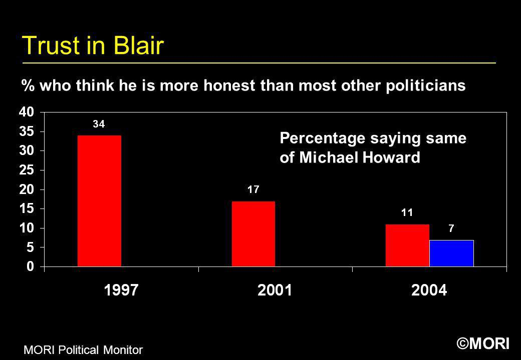 Trust in Blair % who think he is more honest than most other politicians. Percentage saying same. of Michael Howard.