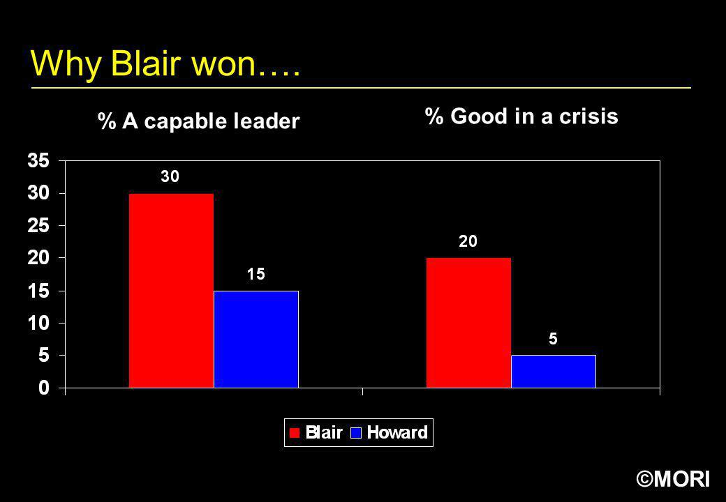 Why Blair won…. % Good in a crisis % A capable leader