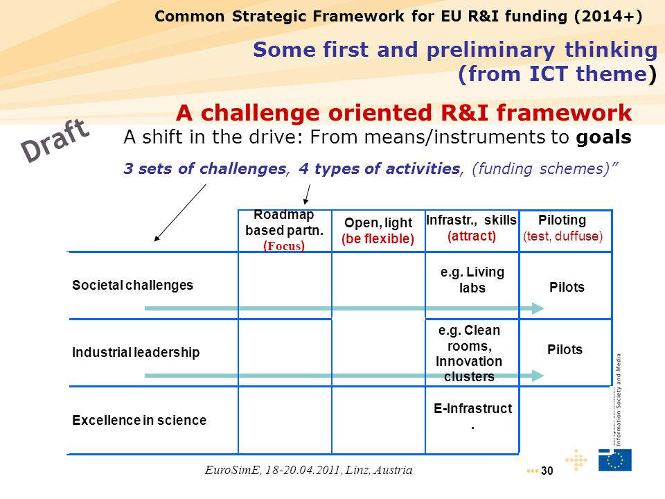 3 sets of challenges, 4 types of activities, (funding schemes)