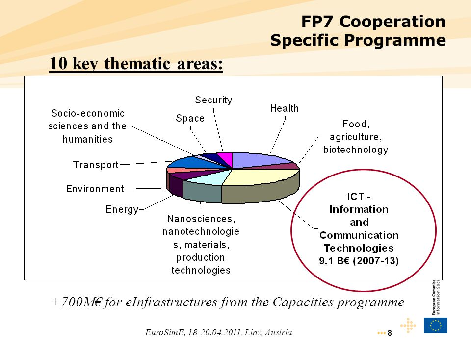 FP7 Cooperation Specific Programme