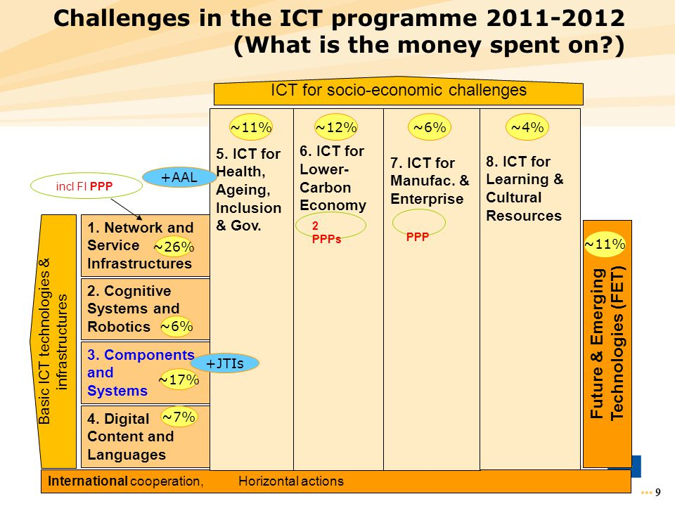 Challenges in the ICT programme 2011-2012 (What is the money spent on