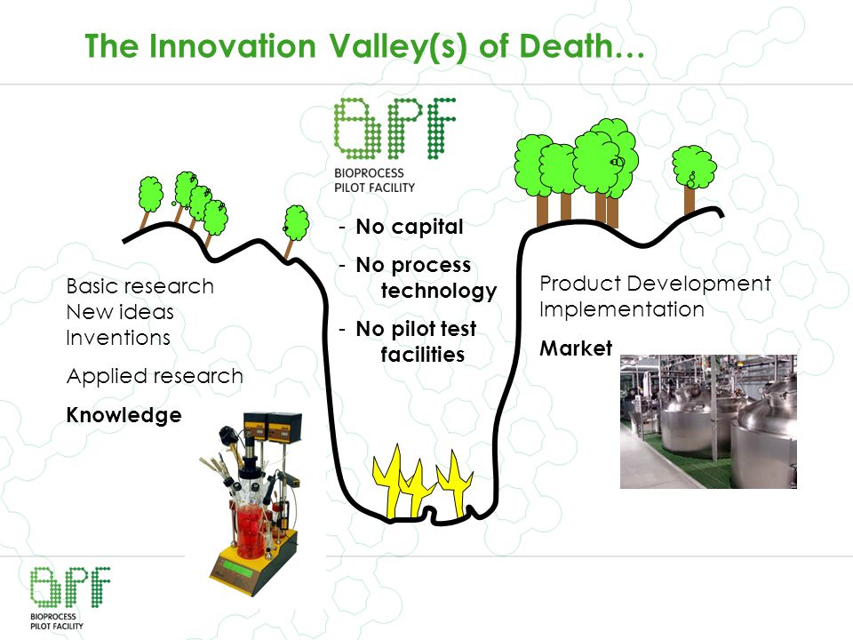 The Innovation Valley(s) of Death…