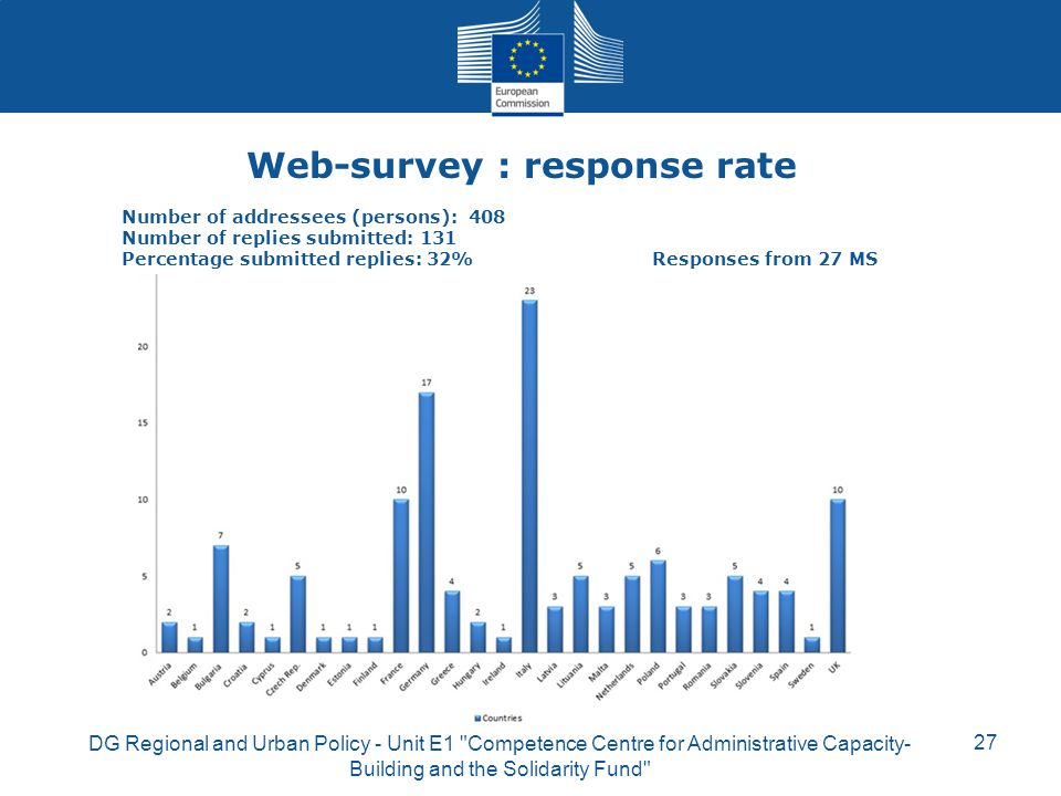 Web-survey : response rate