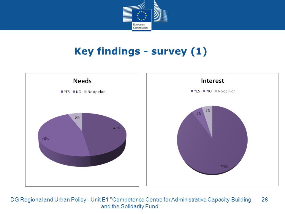 Key findings - survey (1)