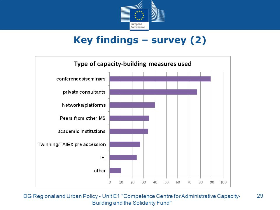Key findings – survey (2)